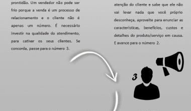 infografia - 4 processos para vender